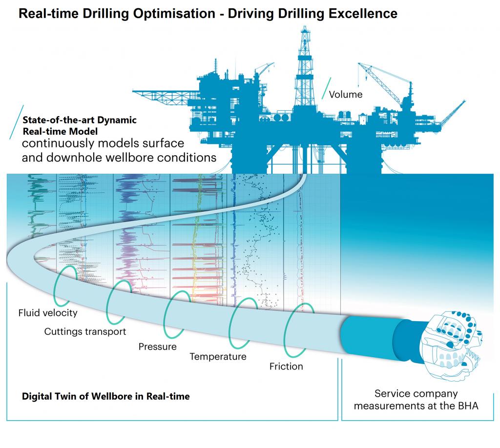 Real-time Drilling Optimisation Image